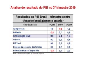 Análise do resultado do PIB no 3º Trimestre de 2019